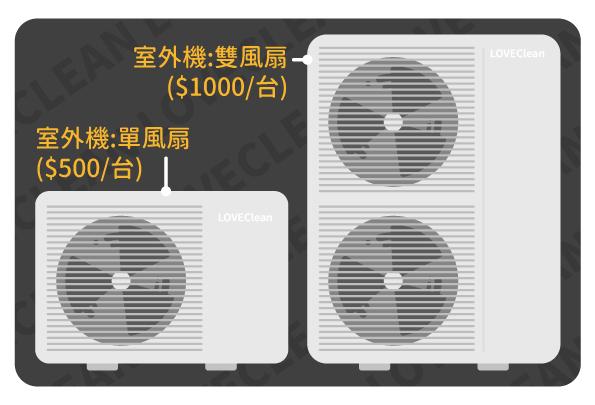 冷氣清潔:室外機雙風扇1000/台,室外機單風扇500/台